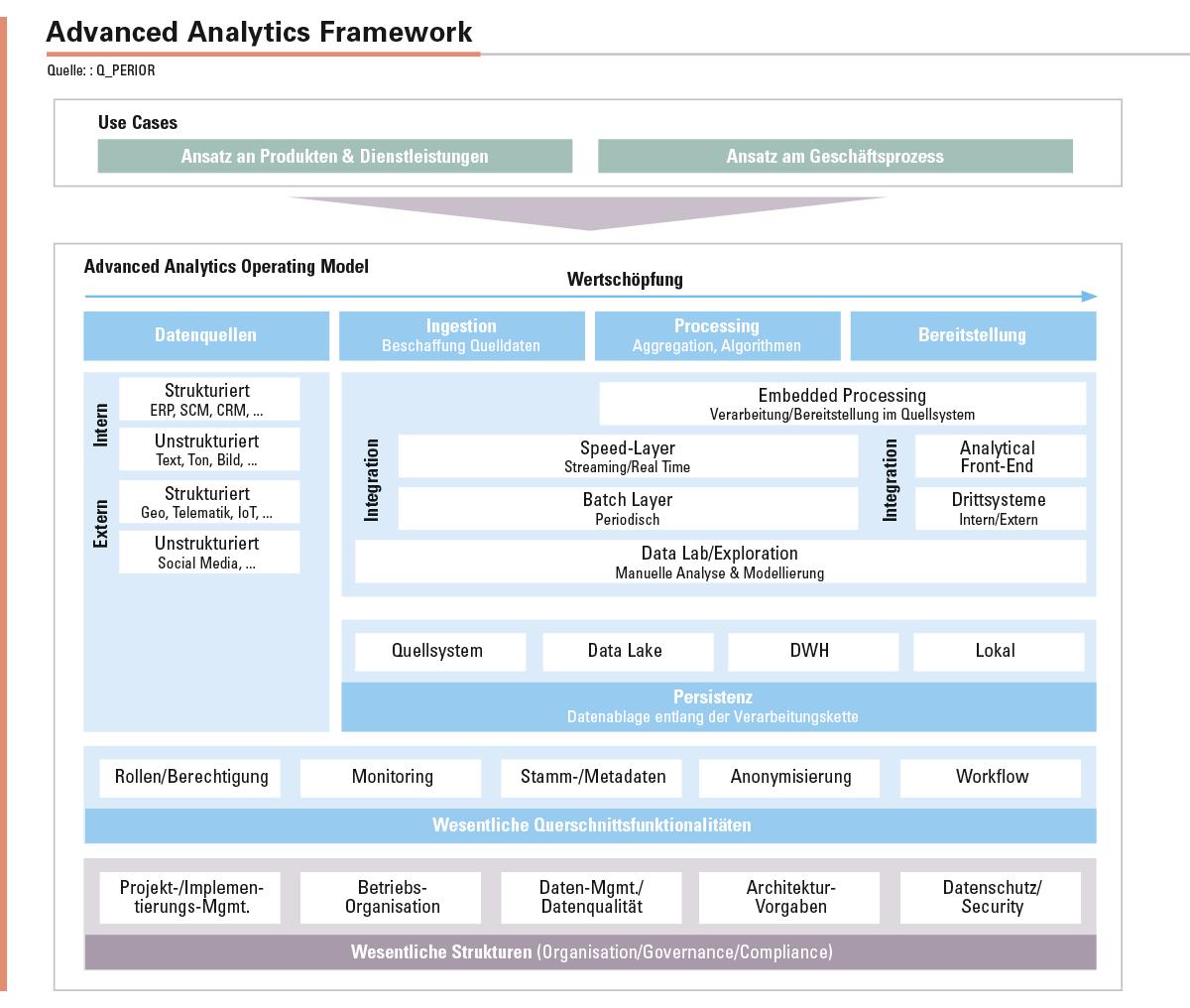 Abbildung: Im Advanced Analytics Operating Model wird der Rahmen zur Umsetzung der Use Cases festgelegt. Neben der Architektur des Advanced-Analytics-Ökosystems werden auch die notwendigen Unternehmensstrukturen beschrieben. Durch das Framework wird das Operating Model in einzelne Building Blocks untergliedert.
