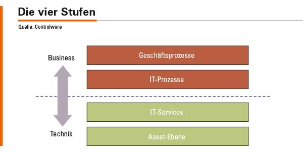 Abbildung 1: Vierstufiger Aufbau zur Abbildung von IT- und Geschäftsprozessen.