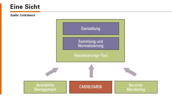 Abbildung 3: Gemeinsame Visualisierung durch zusätzliches Visualisierungs-Tool.