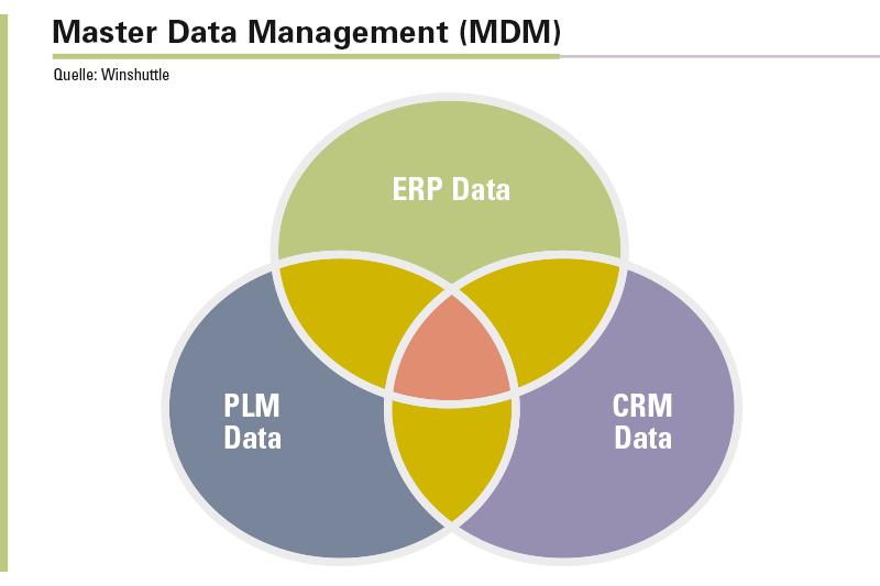 Einheitliche Stammdaten aus ERP, PLM und CRM sorgen für einen unternehmensweit reibungslosen Datenaustausch sowie durchgängige Prozesse und Analysen.