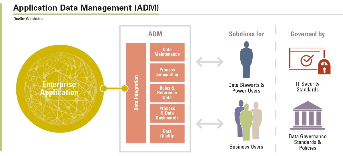 Das ADM-Framework dient als »Datenqualitäts-Firewall« für die jeweilige Unternehmensanwendung.