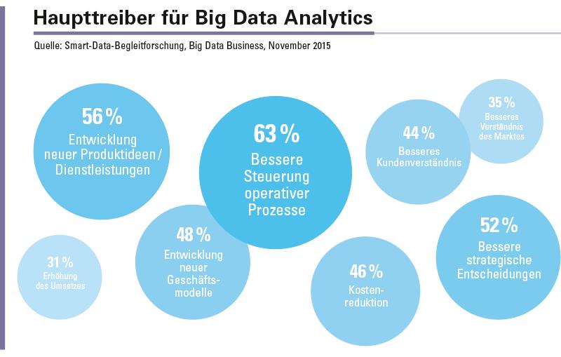 Die bessere Steuerung der operativen Prozesse, die Entwicklung neuer Ideen sowie bessere Entscheidungen sind die wichtigsten Gründe für den Einsatz von Big Data Analytics.