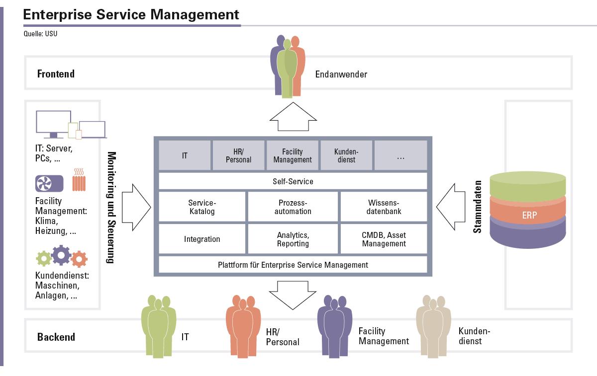 Eine ESM-Lösung schafft Synergien für alle Servicebereiche.