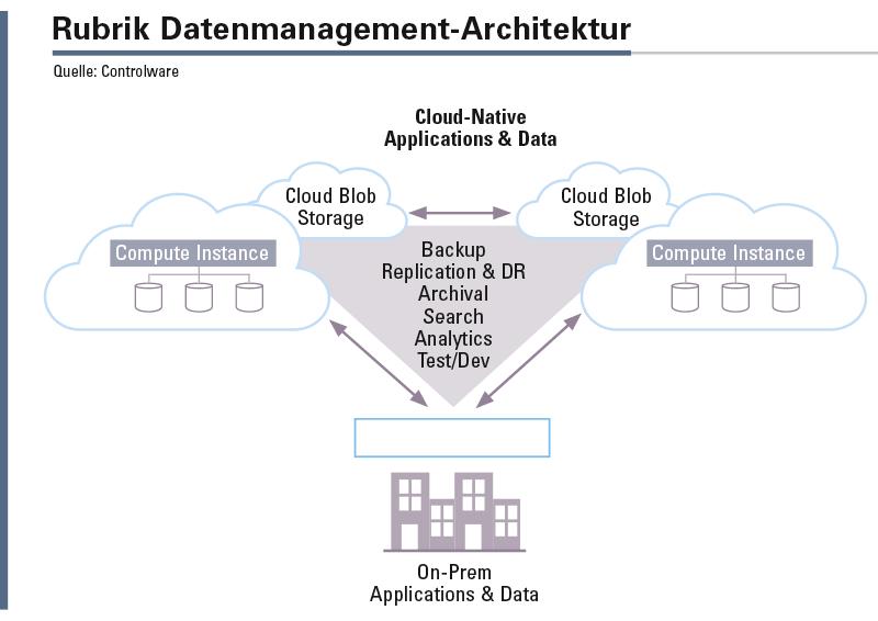 Storage, Snapshot, Backup-Server, Backup-, Verschlüsselungs-, Deduplizierungs- und Archivierungs-Programme sind in einer Appliance zusammengefasst.