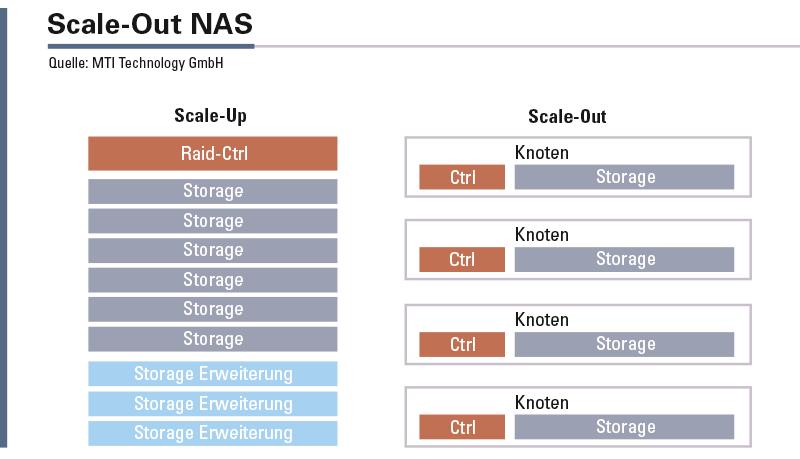 Die Erweiterung der Kapazitäten ist immer mit einem weiteren Controller mit CPU, Netzwerk und Cache verbunden. Dadurch sind Scale-Out-Architekturen praktisch keine Limits in der Erweiterbarkeit gesetzt.
