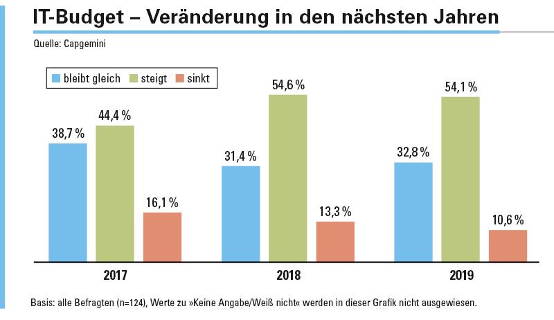 Abbildung 1: Wie wird sich das gesamte IT-Budget in den folgenden Jahren im Vergleich zum Budget 2016 verändern?