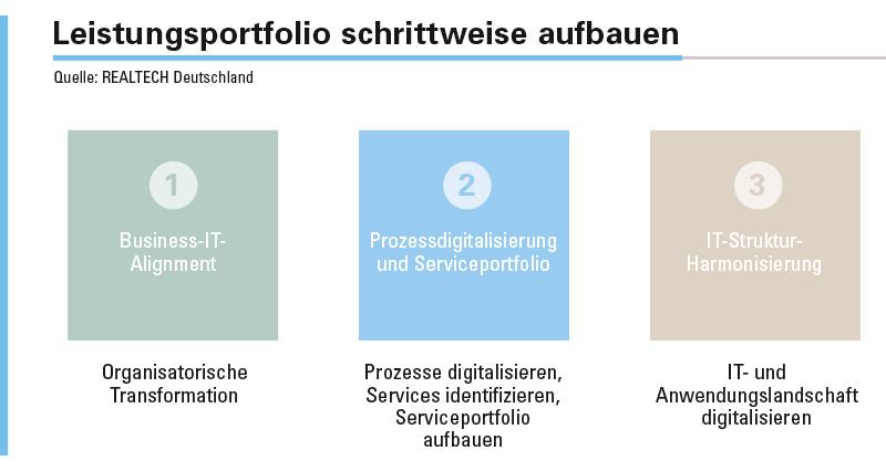Abbildung 1: In drei Schritten zur serviceorientierten IT-Organisation.