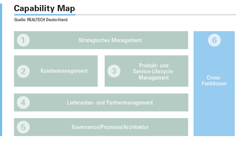 Abbildung 2: Die Capability Map macht Geschäftsfähigkeiten transparent.