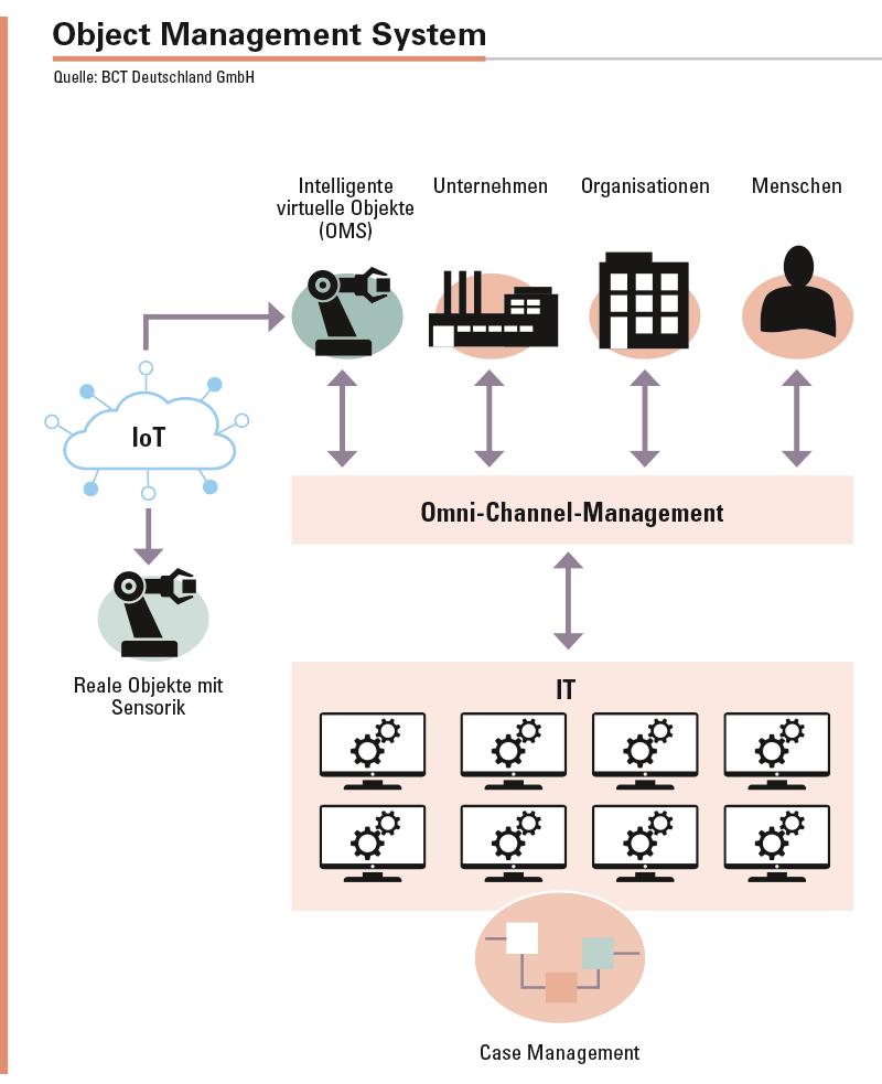 Ein OMS ist ein autonomes, anbindungsfähiges System, das in die bestehende IT-Infrastruktur des Unternehmens integriert wird. Die Brücke zwischen realer und virtueller Welt wird geschlagen, indem physische Objekte mit einem Sensor ausgestattet werden. Die Kommunikation und Interaktion von physischen und virtuellen Objekten erfolgt über die für kleine Datenmengen besonders geeignete und energieeffiziente Long-Range-Technologie, über Wi-Fi oder andere Internetprotokollverbindungen.
