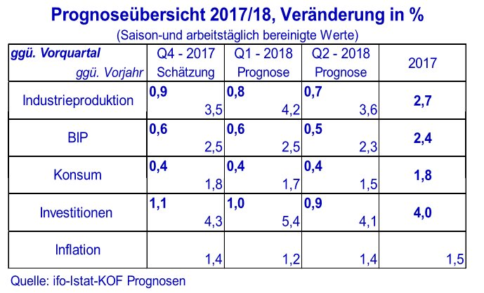 stimmung ifo index 2017