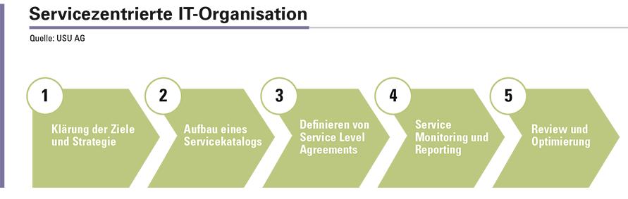 Abbildung 1: Die 5 Phasen zur Entwicklung einer servicezentrierten IT-Organisation.