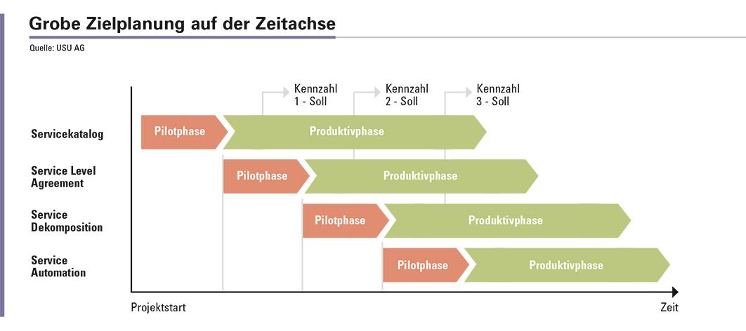 Abbildung 3: Projekthauptphasen werden in Pilotphasen und anschließenden Produktivphasen gespalten.