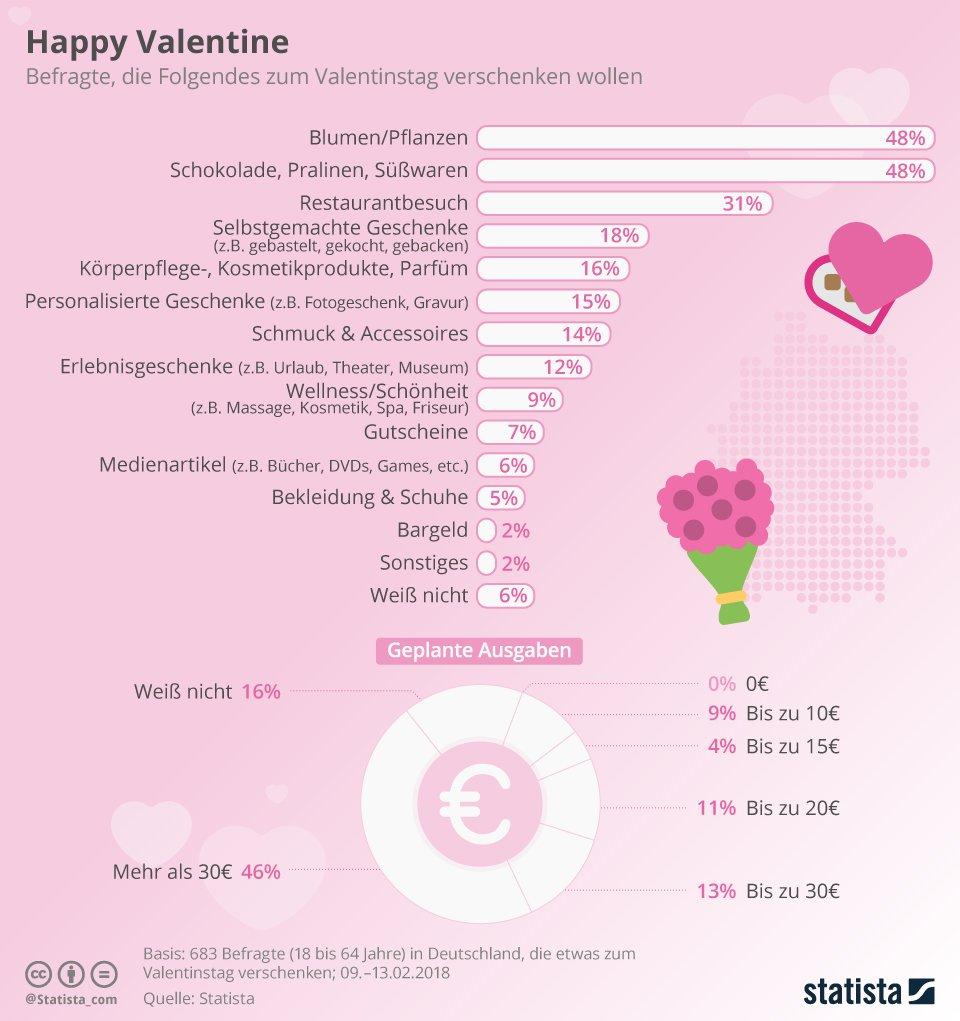 Valentinstag gutschein kosmetik