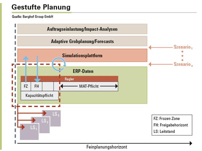 Abbildung 1: Die zusätzliche Einführung einer adaptiven Grobplanung führt zu einer deutlichen Verlängerung der Planungshorizonte.