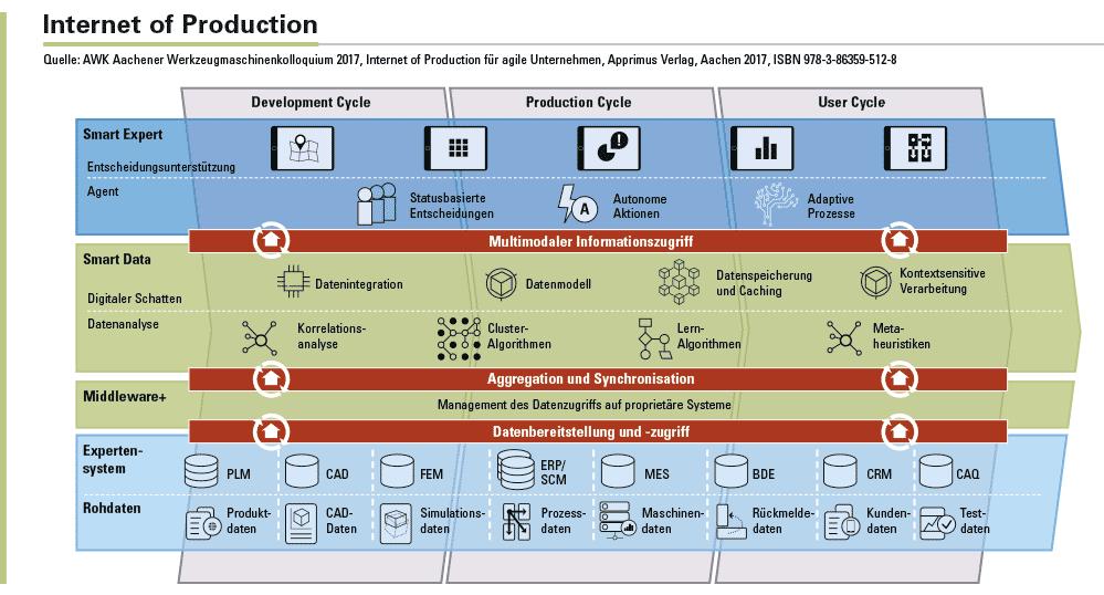 Abbildung 3: Das Internet of Production sichert durch eine bedarfsgerechte Informationsbereitstellung eine hohe Prozessqualität und -geschwindigkeit. Es bildet das übergreifende Zielbild zur Umsetzung von Industrie 4.0.