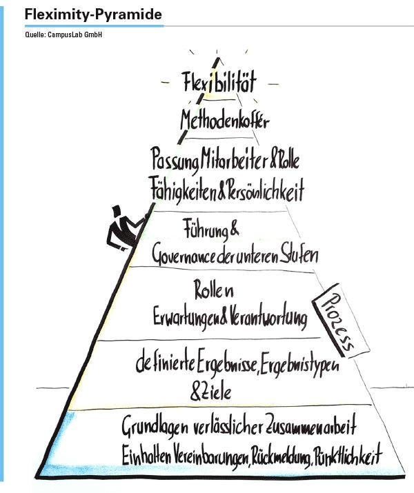 Fleximity-Pyramide als Modell. Sechs Ebenen bis zur nachhaltigen Flexibilität.