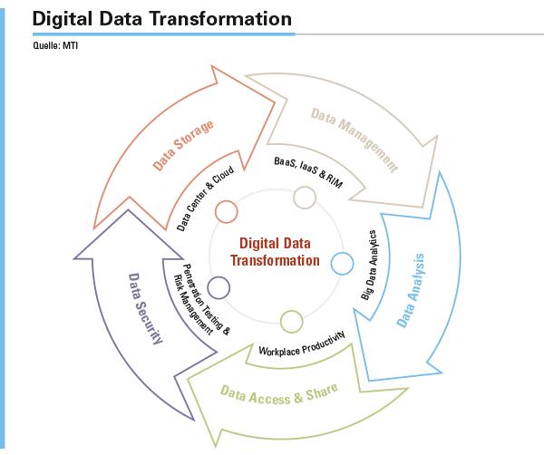 Der Kreislauf der Daten betrifft alle Bereiche einer Organisation. Der Prozess einer Digitalisierung sieht in jedem Unternehmen anders aus. Generell gilt es IT-Systeme innovativer, moderner und sicherer zu machen und den Wert der Infrastruktur durch das sichere Management ihrer Daten zu maximieren.
