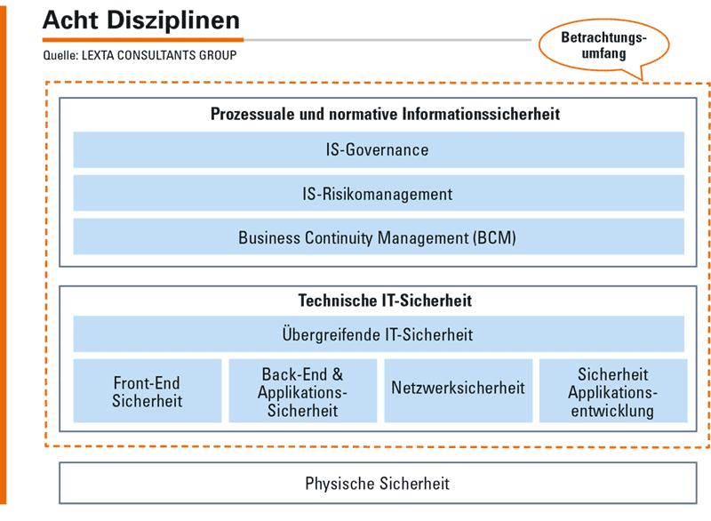 Abbildung 2: Die acht Disziplinen der normativen und technischen Informationssicherheit.