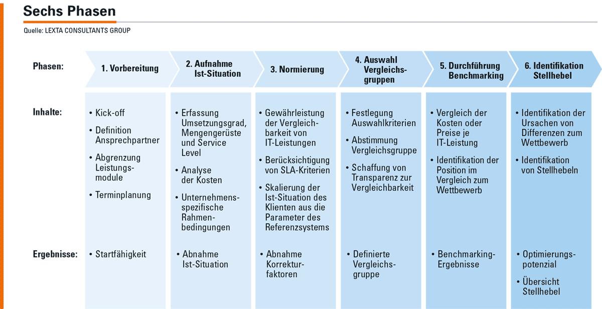 Abbildung 3: Phasen des Benchmarkings der Informationssicherheit.