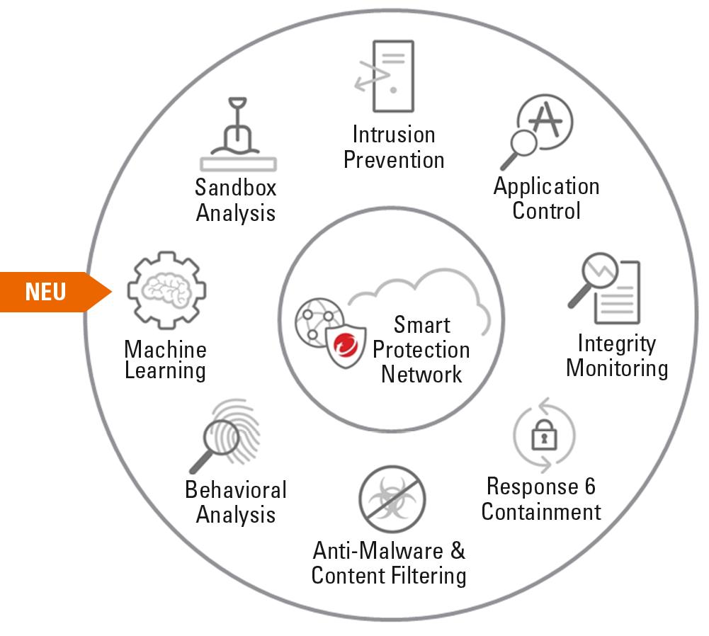 Die Smart Protection Network bildet das Kernelement für den Xgen-Ansatz von Trend Micro.