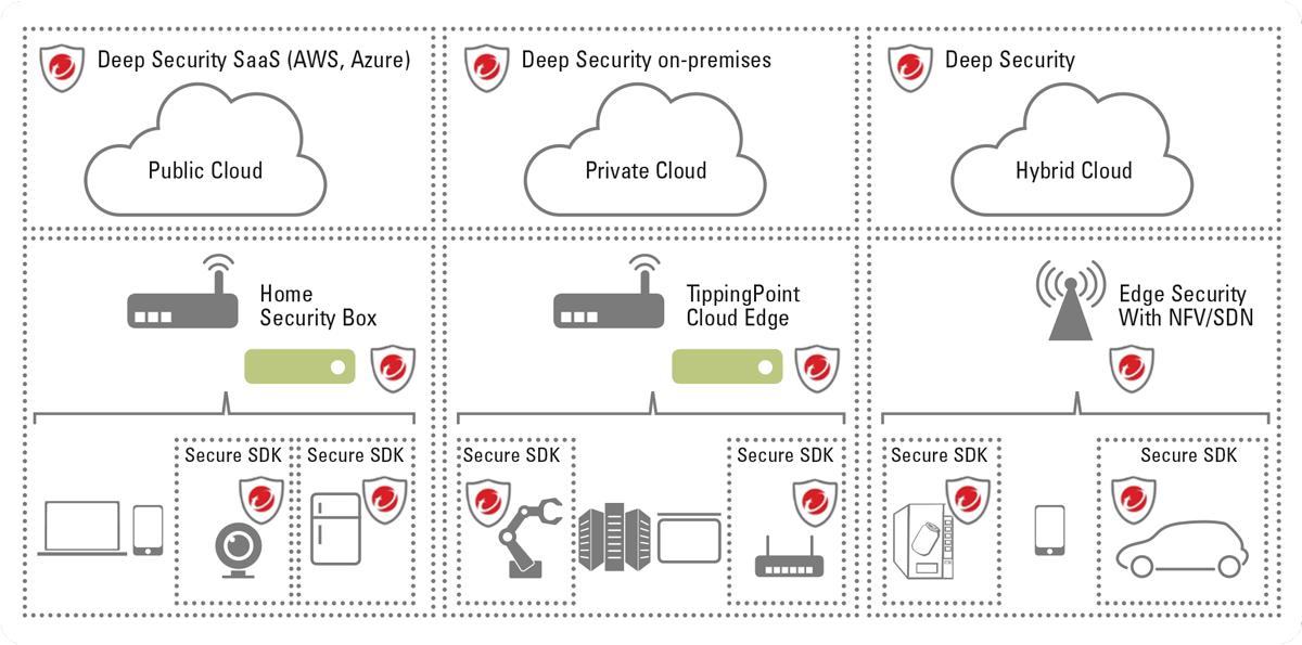 Trend Micro bietet Cloud-basierte Sicherheitslösungen auch für den Einsatz in IoT-Umgebungen.