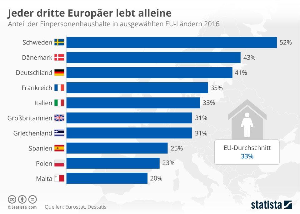 Anteil der Singlehaushalte in Leipzig steigt