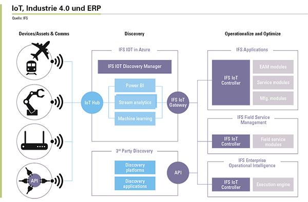 Abbildung 1: Der IoT Connector von IFS ist ein Beispiel dafür, wie sich ERP-Systeme in effiziente Industrie-4.0-Architekturen einbinden lassen.