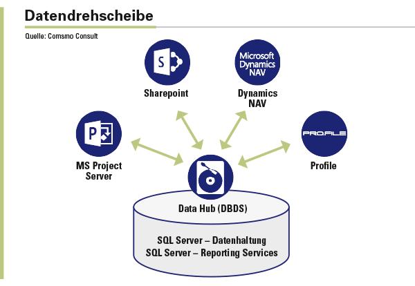 Mit dem Data Hub von Cosmo Consult kann Becker die Daten zwischen CAD-Software, ERP-System sowie Dokumenten- und Projektmanagement synchronisieren.