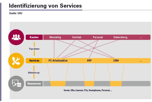 Abbildung 1: Identifizierung von Services nach der Top-down- und Bottom-up-Methode