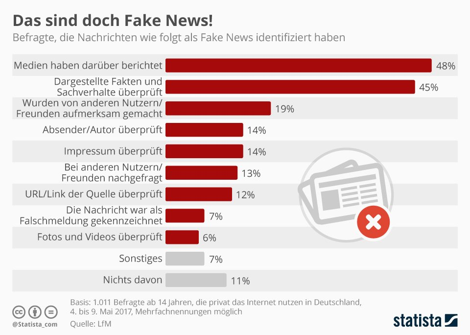 Fake News Erkennen
