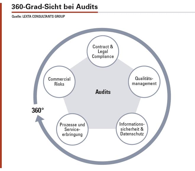 Abbildung 1: Ganzheitliche Betrachtung aller notwendigen Aspekte der Outsourcing-Beziehung im Rahmen eines 360-Grad-Ansatzes.