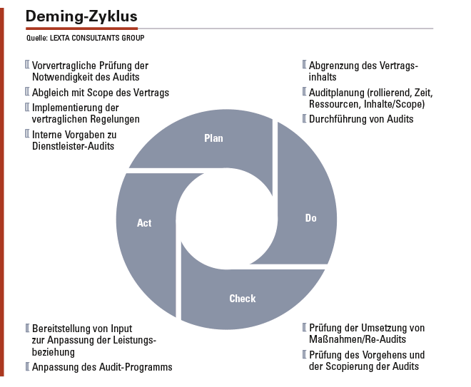 Abbildung 2: Der klassische Deming-Zyklus für das Vorgehen bei Audits.