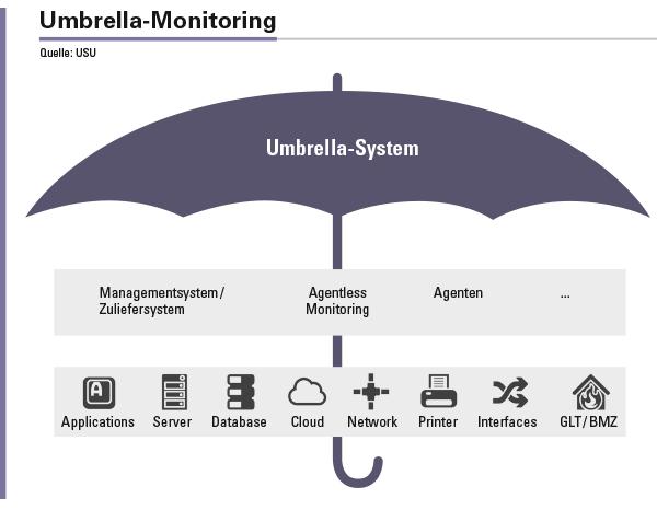 Umbrella-Monitoring integriert als zentrale Sammelstelle die Daten aller Quellsysteme beziehungsweise weiterer Überwachungswerkzeuge und bietet so die Basis für die effektive unternehmensweite und proaktive Überwachung komplexer IT-Infrastrukturen aus einer Hand.