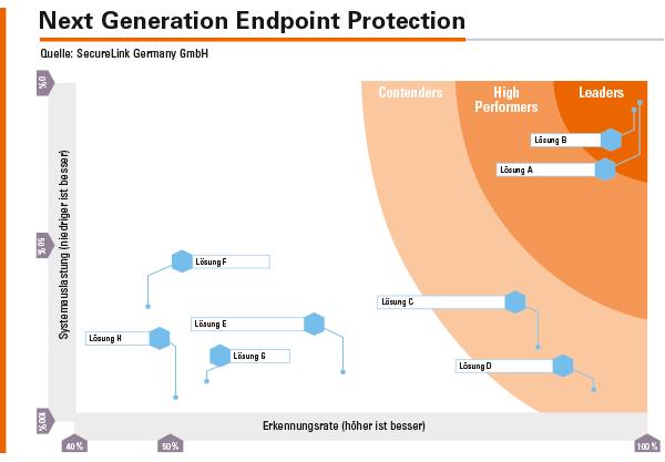Die neue Generation von Endpoint-Security-Lösungen (A, B) hat im Vergleich zu den herkömmlichen AV-Produkten (C bis F) deutliche Vorteile bei der Erkennungsrate und der Systemauslastung.