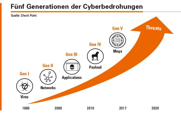 Von der ersten bis zur fünften Generation: Cyberattacken werden für Unternehmen immer gefährlicher.