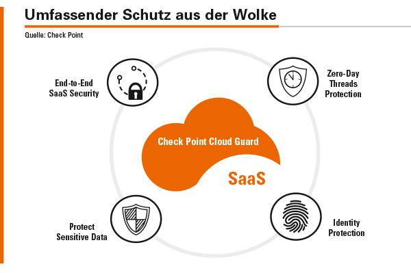 Die SaaS-Lösung CloudGuard bietet unter anderem Schutz vor Zero-Day-Bedrohungen und Identitätsschutz.