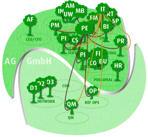 Abbildung 1: Um Einzelprozesse Workflow-übergreifend zu verbinden, setzt Europ Assistance auf die Software Consol CM des IT-Dienstleisters Consol.