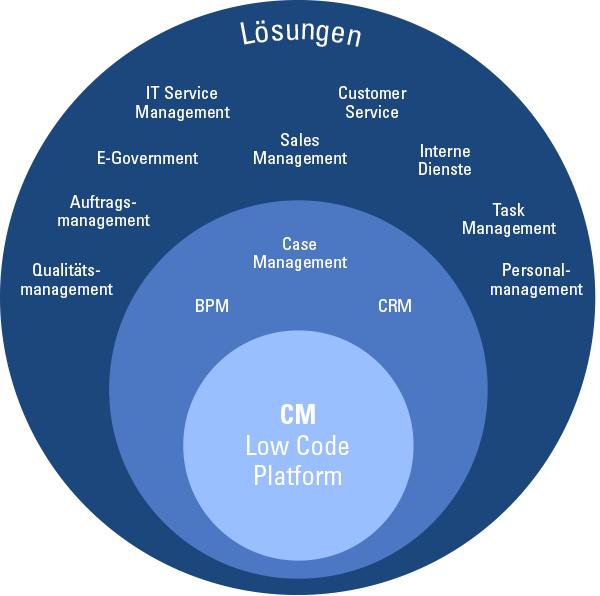 Abbildung 4: Consol CM ist eine branchenübergreifend und flexibel einsetzbare Softwarelösung, die BPM-, CRM- und Case-Management-Funktionen bietet.