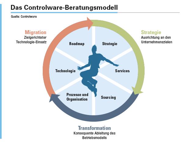 Das Beratungsmodell besteht aus 6 aufeinander aufbauenden Stufen und ist in drei Phasen aufgeteilt: Strategie, Transformation und Migration.