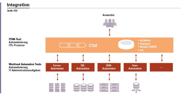 Abbildung 2: Integration von ITSM-Tool und Workload-Automation-Tools.