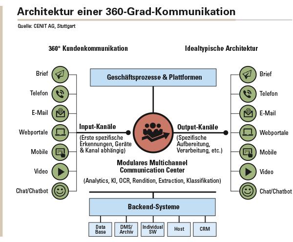 Ein modulares Multichannel-Communication-Center erzeugt eine 360-Grad-Sicht, in dem Geschäftsprozesse, die Backend-Systeme, Input Management und Output Management kombiniert werden, um den maximalen Nutzen zu erzielen.
