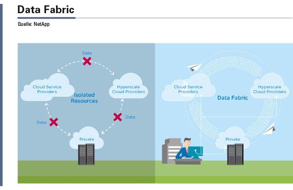 Data Fabric von NetApp zielt auf den freien Fluss der Daten. Die Daten-managementplattform vereinheitlicht das Datenmanagement, indem auf allen Umgebungen dieselben Tools und Systeme greifen – fürs Klonen, Sichern und Wiederherstellen.