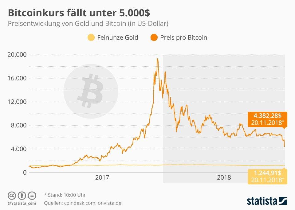 bitcoin group onvista
