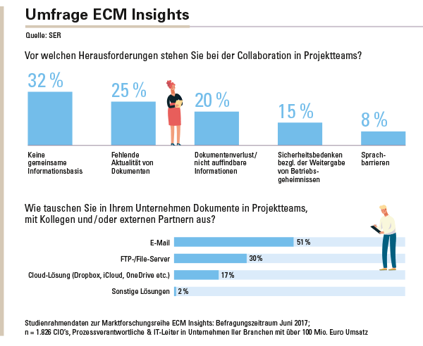 Umfrage ECM Insights