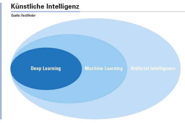 Abbildung 1: In diese drei Bereiche lässt sich KI unterscheiden.