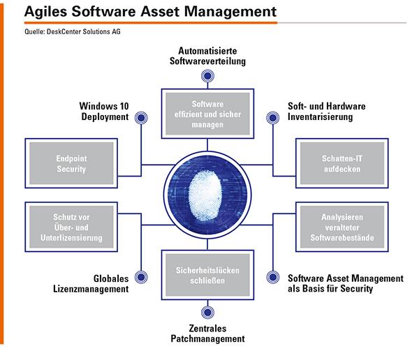 Eine agile SAM-Lösung wie die DeskCenter Management Suite liefert durch Discovery-, Inventory- und Software-Management-Funktionen die Basis für eine sichere und nachhaltige digitale Transformation.