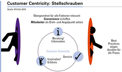 Abbildung 2: Händler agieren kundenorientiert, indem sie Beratung, Service und Inspiration bieten. Convenience und Mitarbeiterinitiative wirken auf allen Ebenen ein und bilden die Basis.