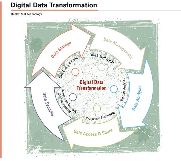 In der Industrie 4.0 wird sich alles um Daten drehen. Die IT wird in Zukunft der Schlüssel für die Agilität und damit den Erfolg eines Unternehmens sein.