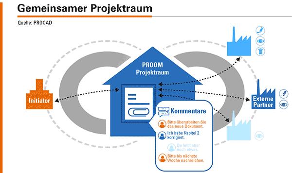 Der virtuelle Projektraum PROOM erlaubt es technische Dokumente mit Kunden, Partnern und Lieferanten kontrolliert auszutauschen.