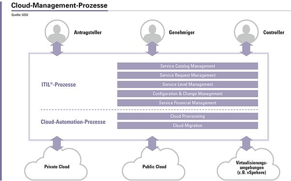 Abbildung 1: Prozesse für das Cloud Management.